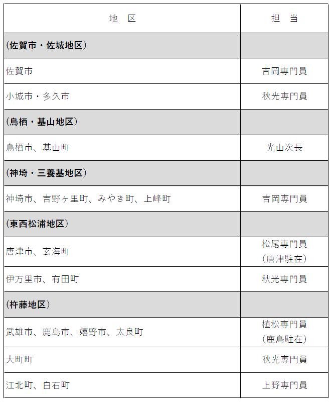 農地中間管理事業担当者名簿:平成31年4月11日現在